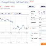 ING Erfahrungen: Unsere ING Depot Erfahrungen zeigen, das ING Aktiendepot ist nicht unbedingt für den Kleinanleger geeignet
