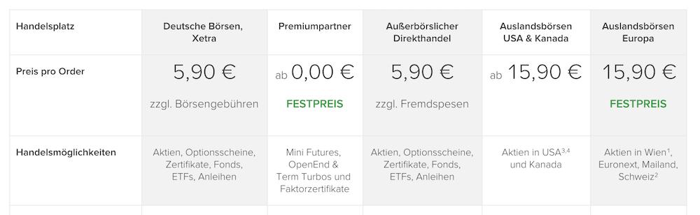 flatex Preise für den Handel