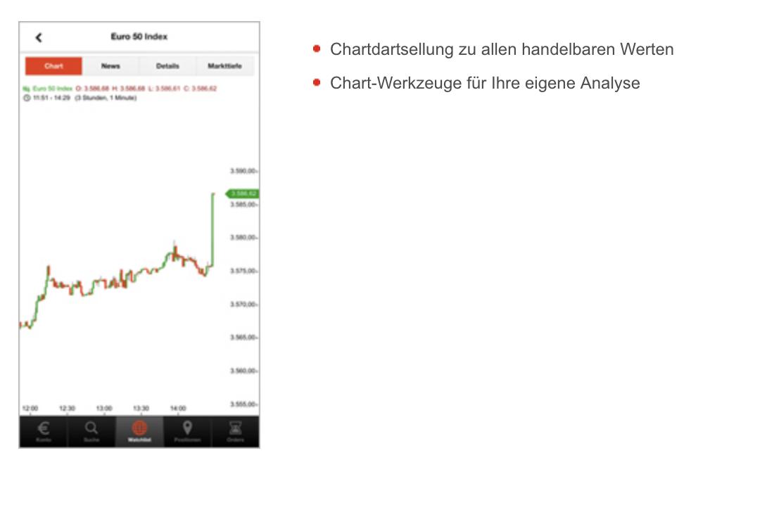 S Broker CFD App Charts